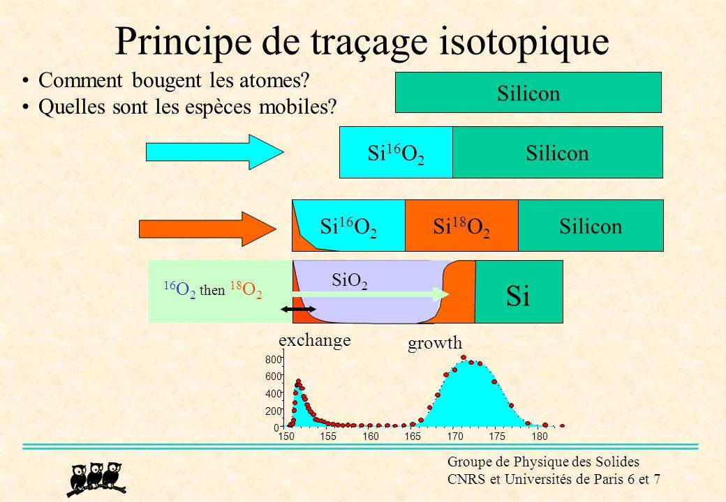 Principe de traçage isotopique