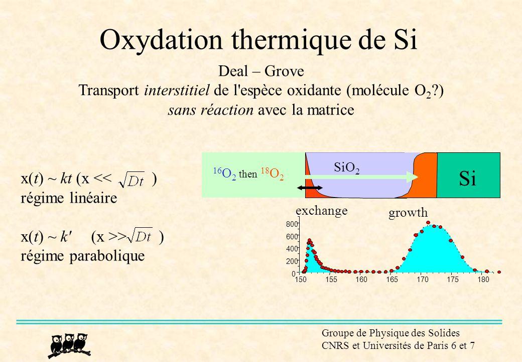Oxydation thermique de Si