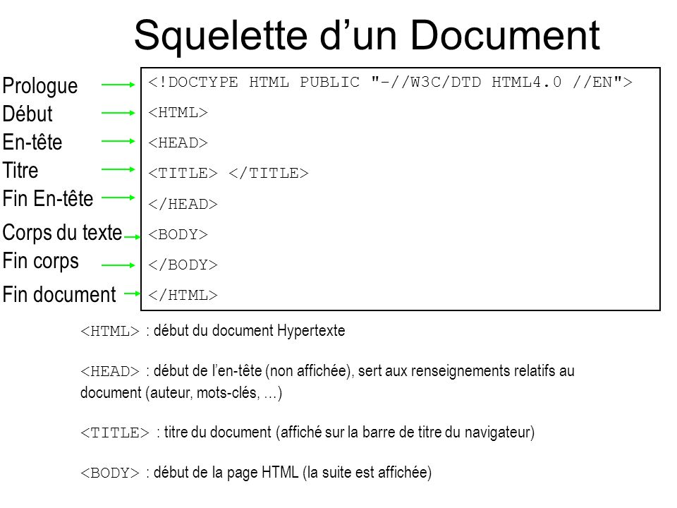 Squelette d'un Document