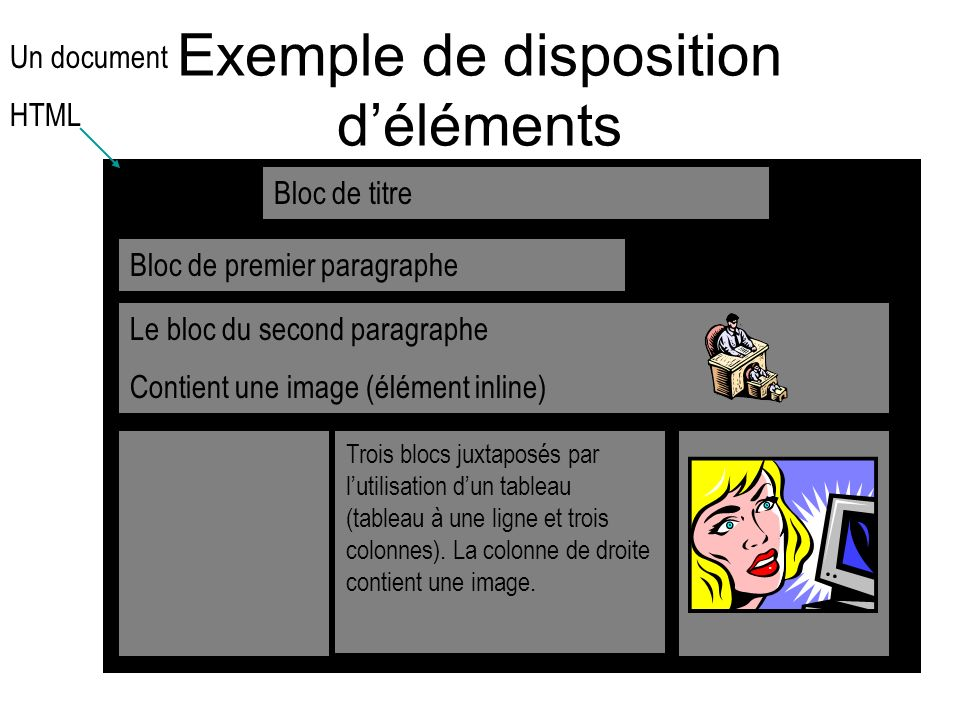 Exemple de disposition d'éléments