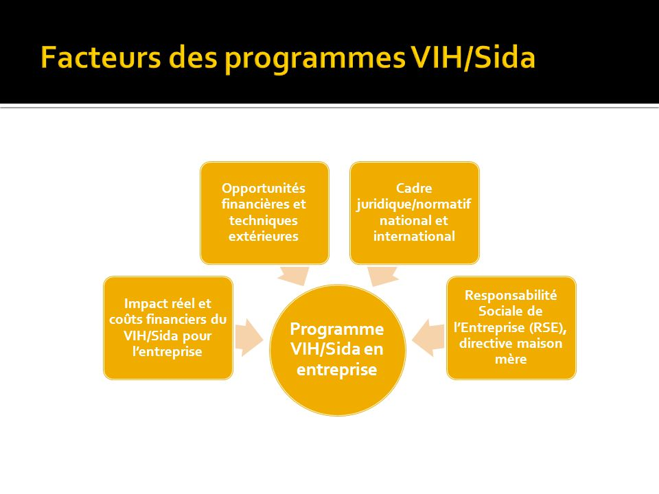 Facteurs des programmes VIH/Sida