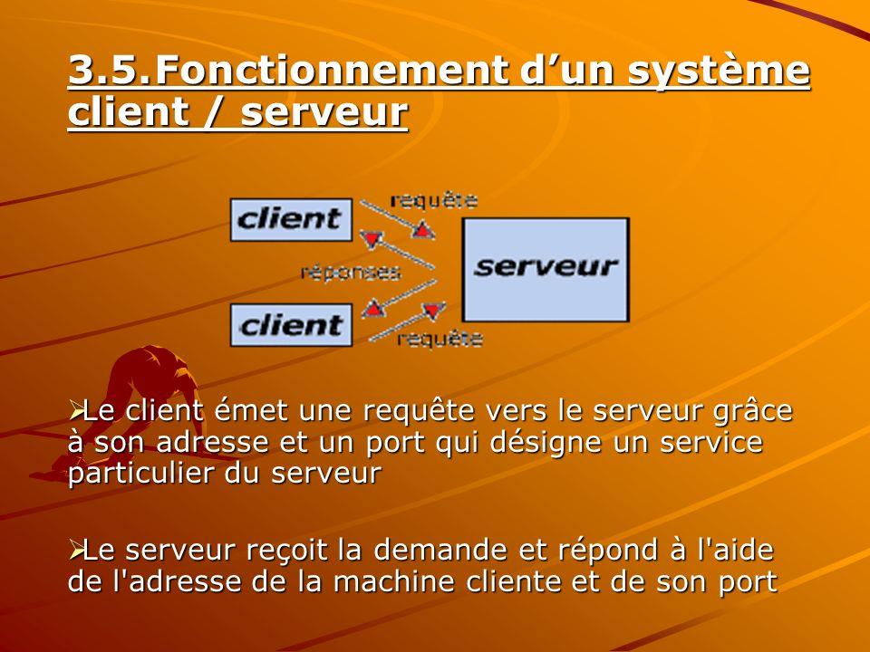 3.5. Fonctionnement d'un système client / serveur
