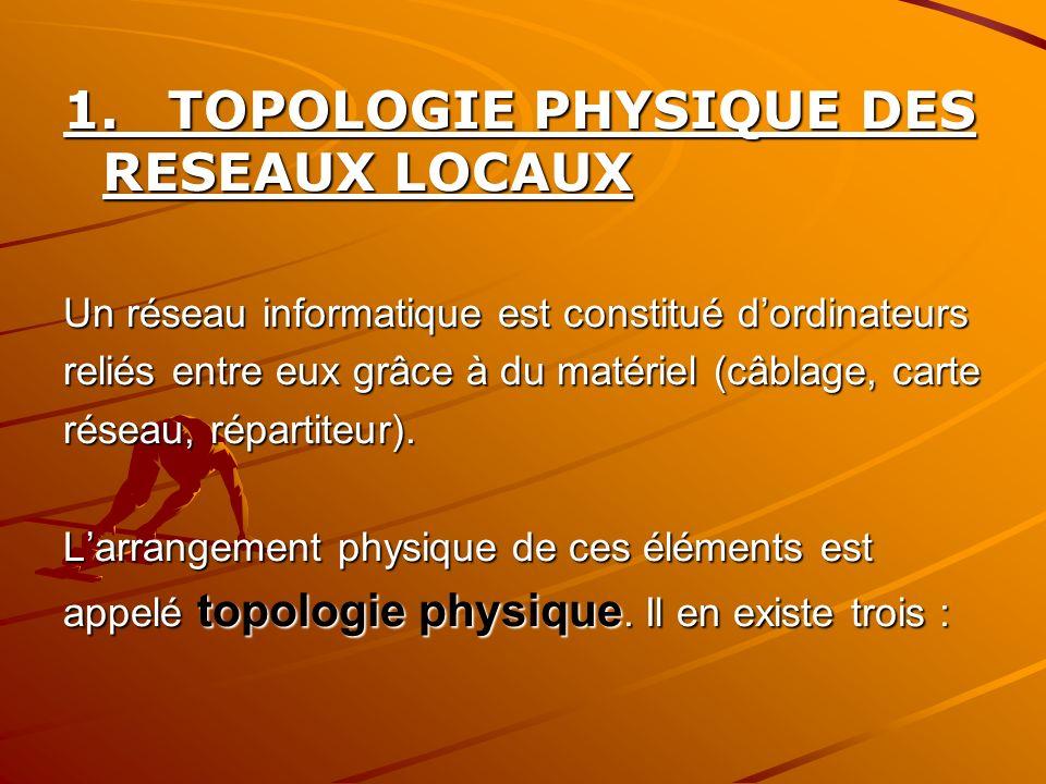 1. TOPOLOGIE PHYSIQUE DES RESEAUX LOCAUX