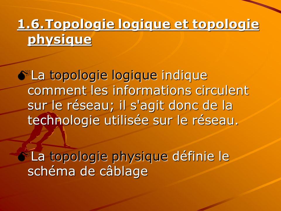 1.6. Topologie logique et topologie physique