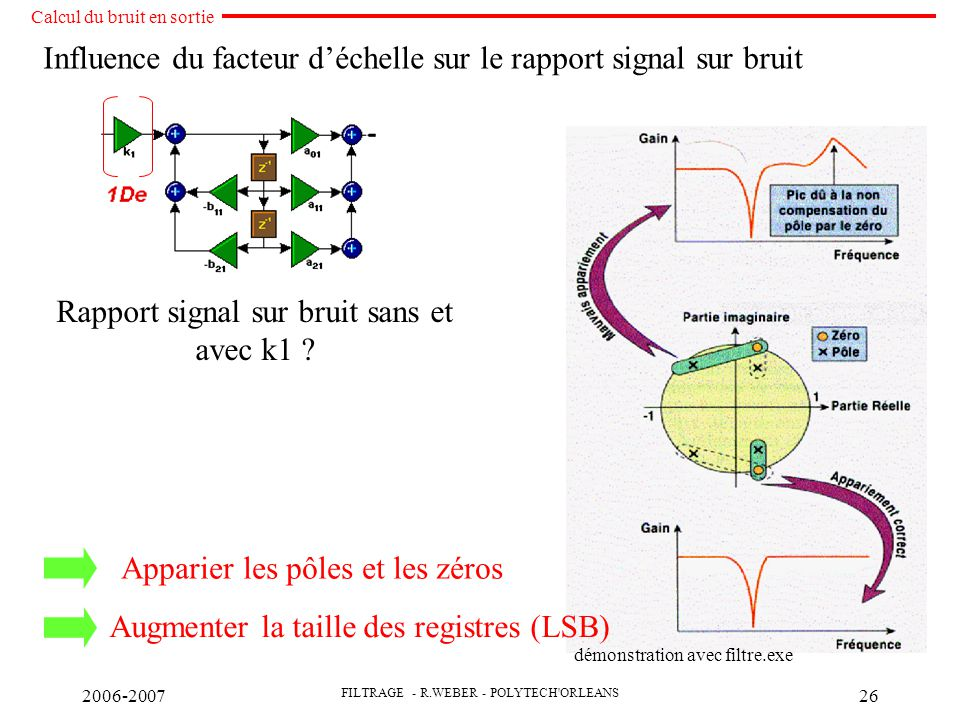 Influence du facteur d'échelle sur le rapport signal sur bruit