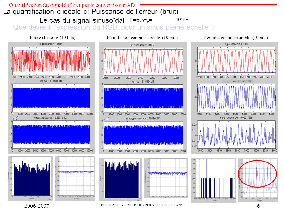 La quantification « idéale »: Puissance de l'erreur (bruit)