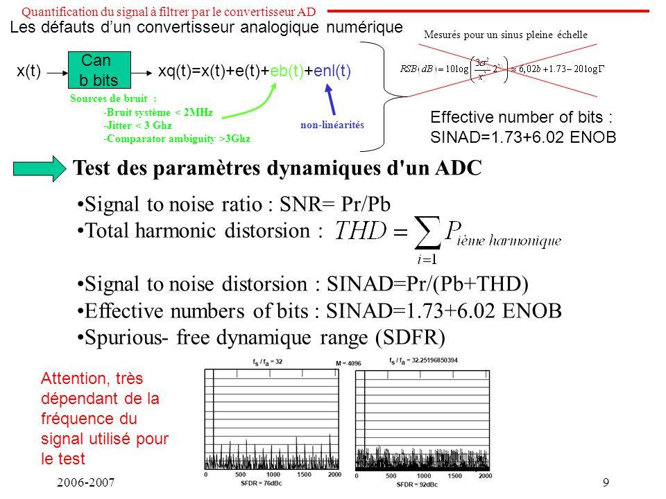 Test des paramètres dynamiques d un ADC