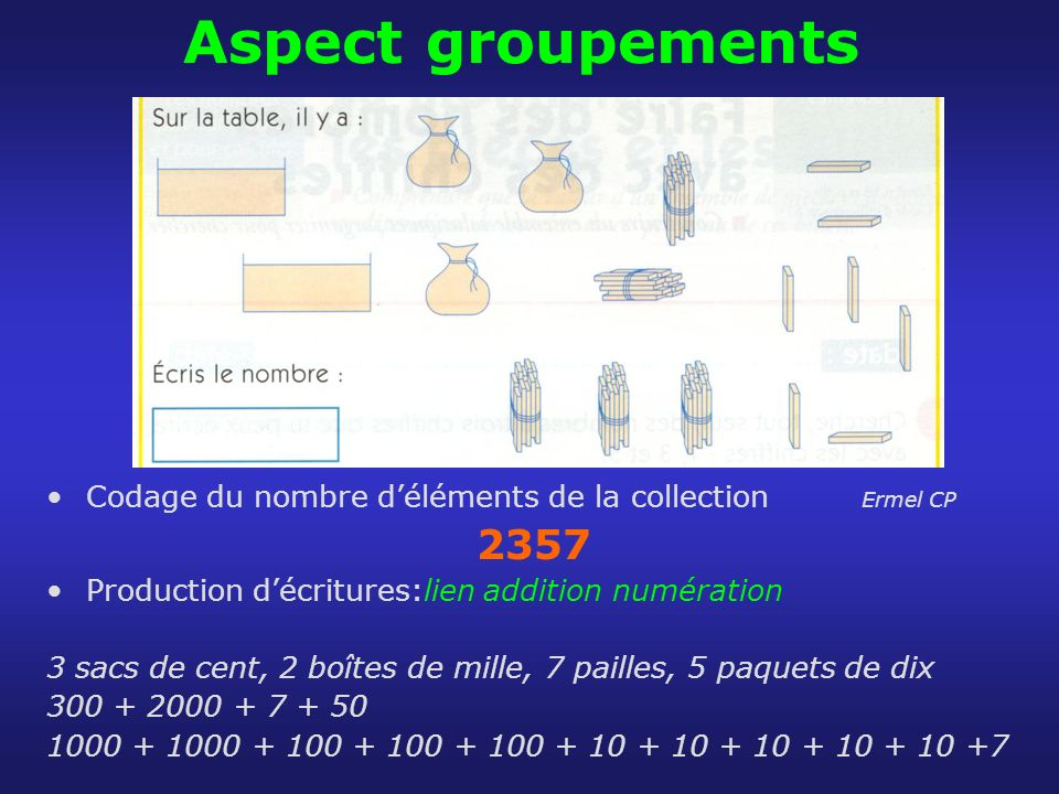 Aspect groupementsCodage du nombre d'éléments de la collection Ermel CP. 2357. Production d'écritures:lien addition numération.