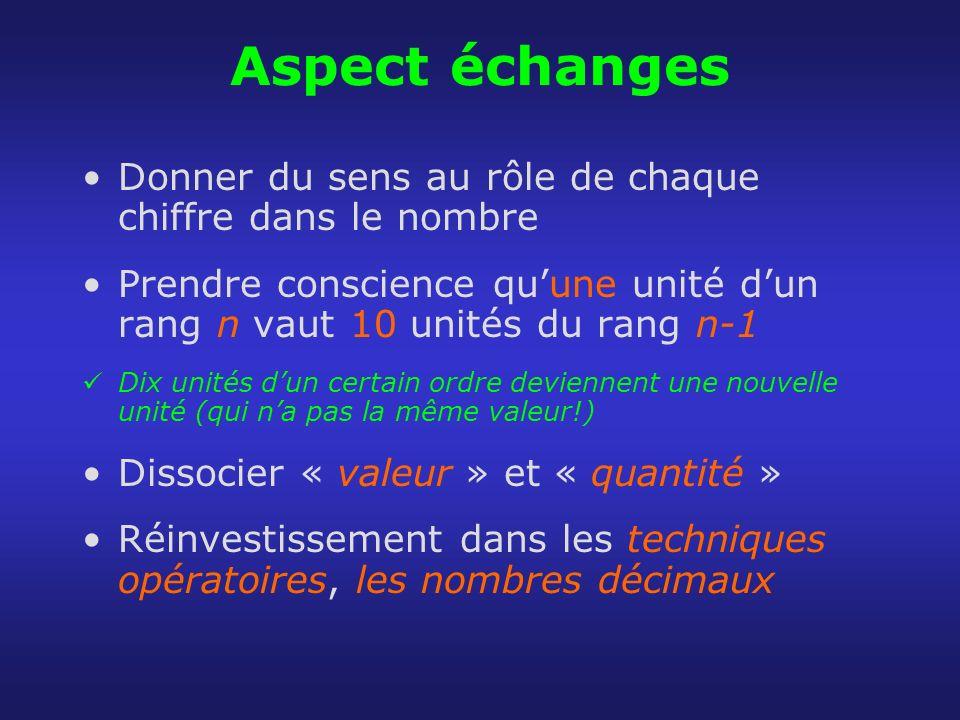 Aspect échanges Donner du sens au rôle de chaque chiffre dans le nombre. Prendre conscience qu'une unité d'un rang n vaut 10 unités du rang n-1.