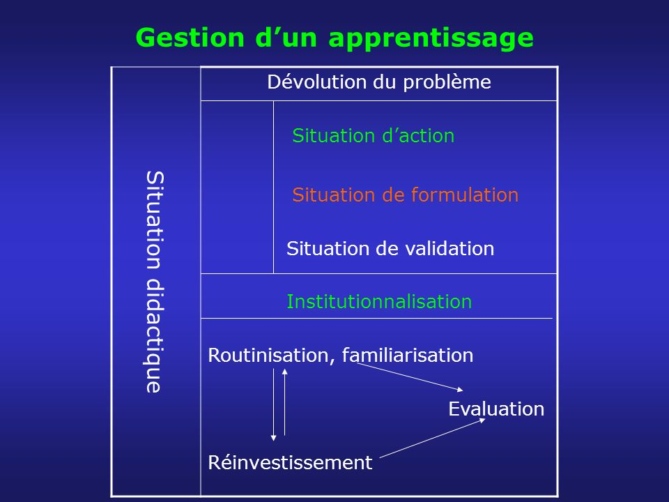 Gestion d'un apprentissage