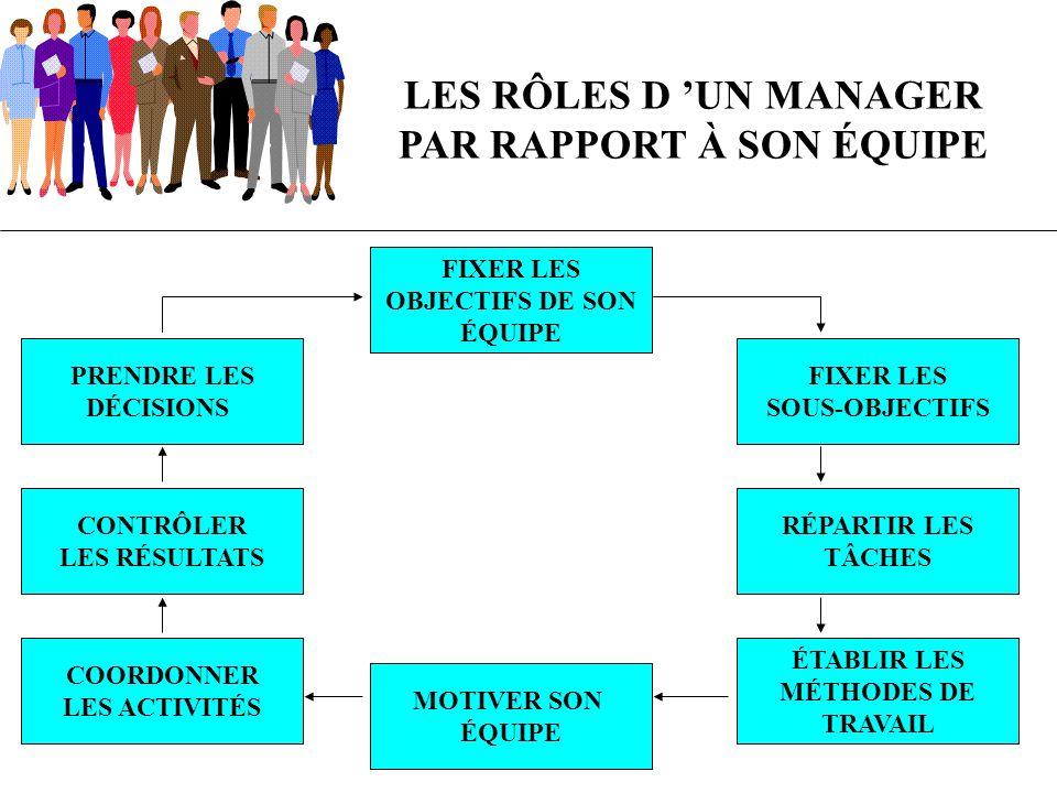 LES RÔLES D 'UN MANAGER PAR RAPPORT À SON ÉQUIPE