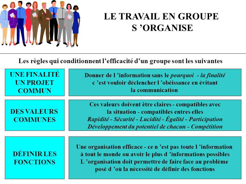 LE TRAVAIL EN GROUPE S 'ORGANISE