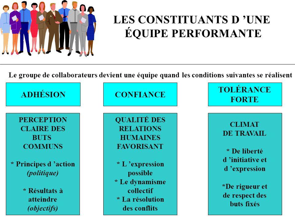 LES CONSTITUANTS D 'UNE