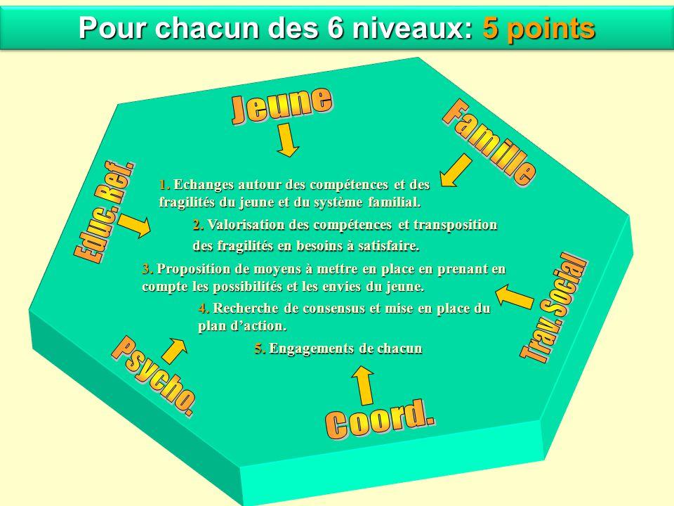 Pour chacun des 6 niveaux: 5 points