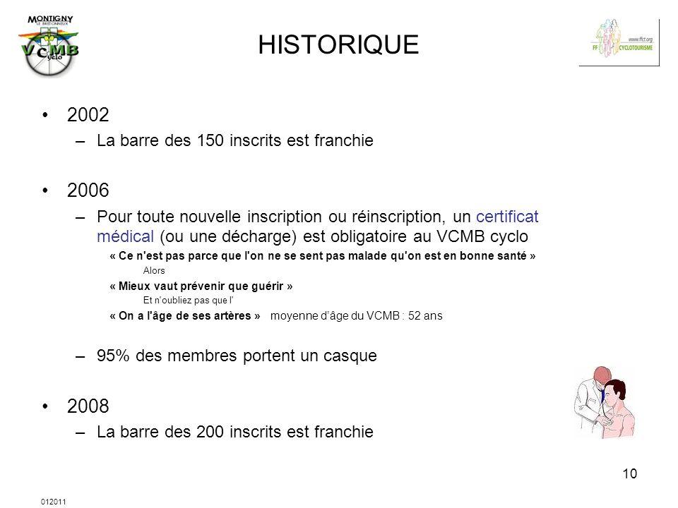 HISTORIQUE 2002 2006 2008 La barre des 150 inscrits est franchie
