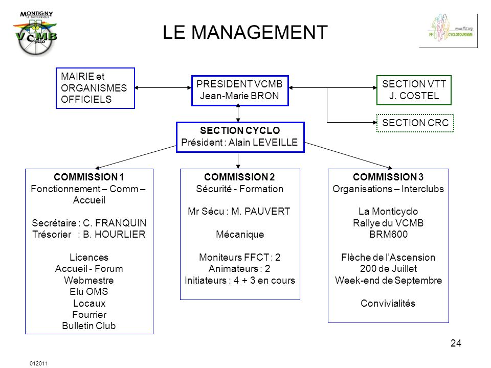 LE MANAGEMENT MAIRIE et ORGANISMES OFFICIELS