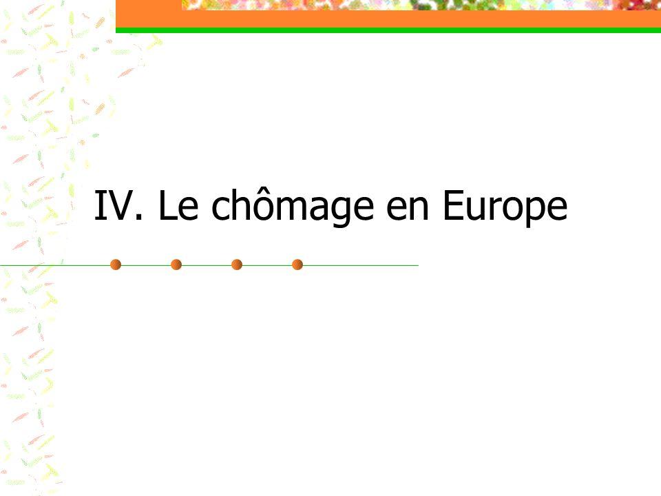 IV. Le chômage en Europe