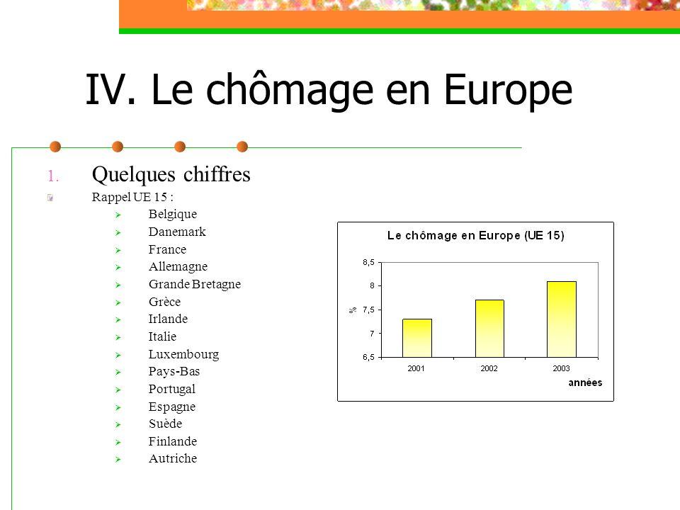 IV. Le chômage en Europe Quelques chiffres Rappel UE 15 : Belgique