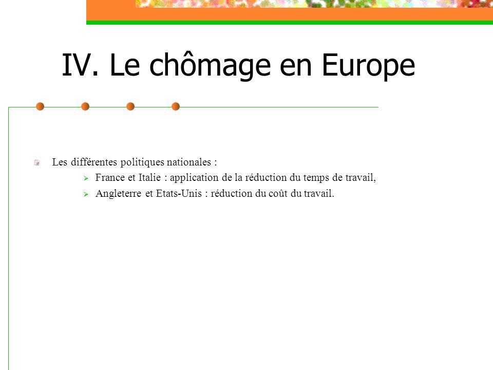 IV. Le chômage en Europe Les différentes politiques nationales :
