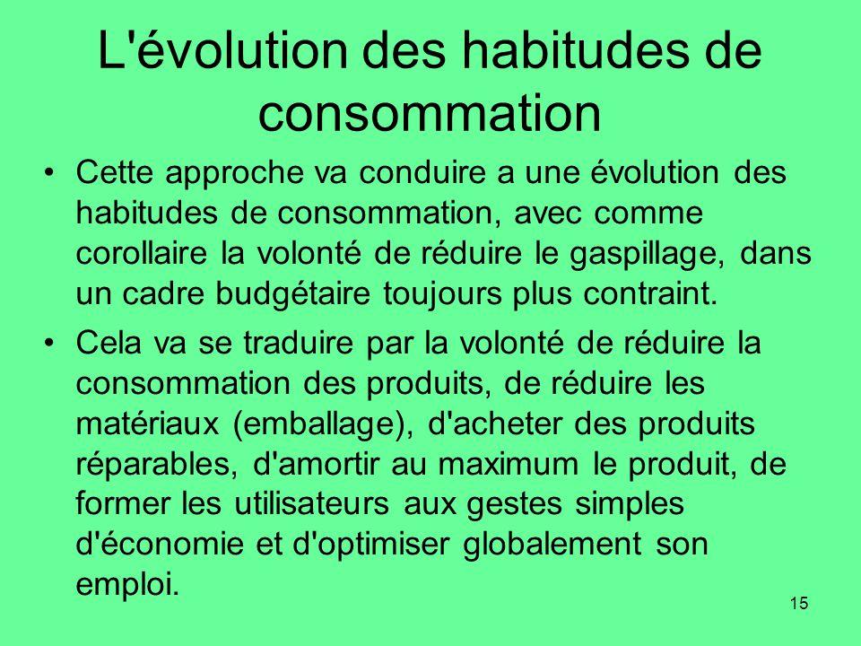 L évolution des habitudes de consommation