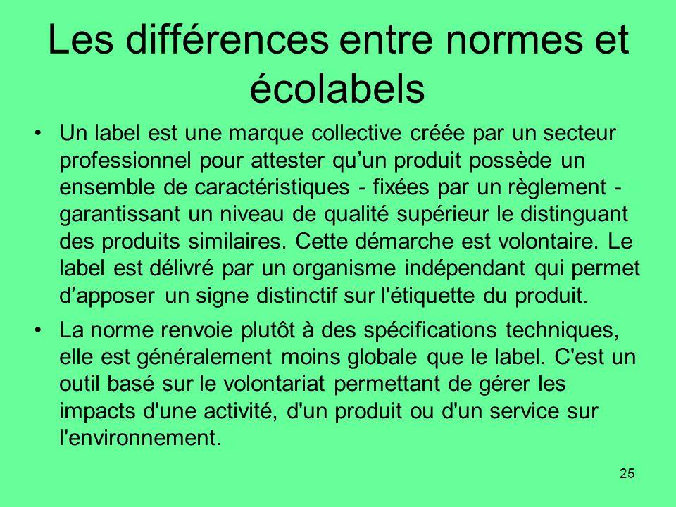 Les différences entre normes et écolabels