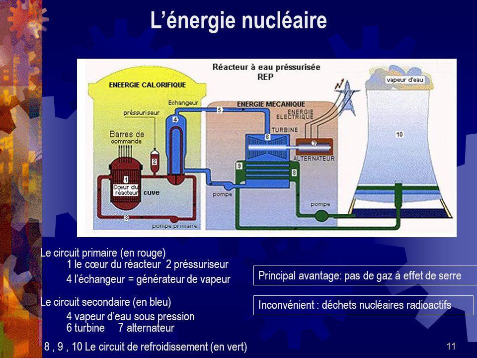 L'énergie nucléaire Le circuit primaire (en rouge)