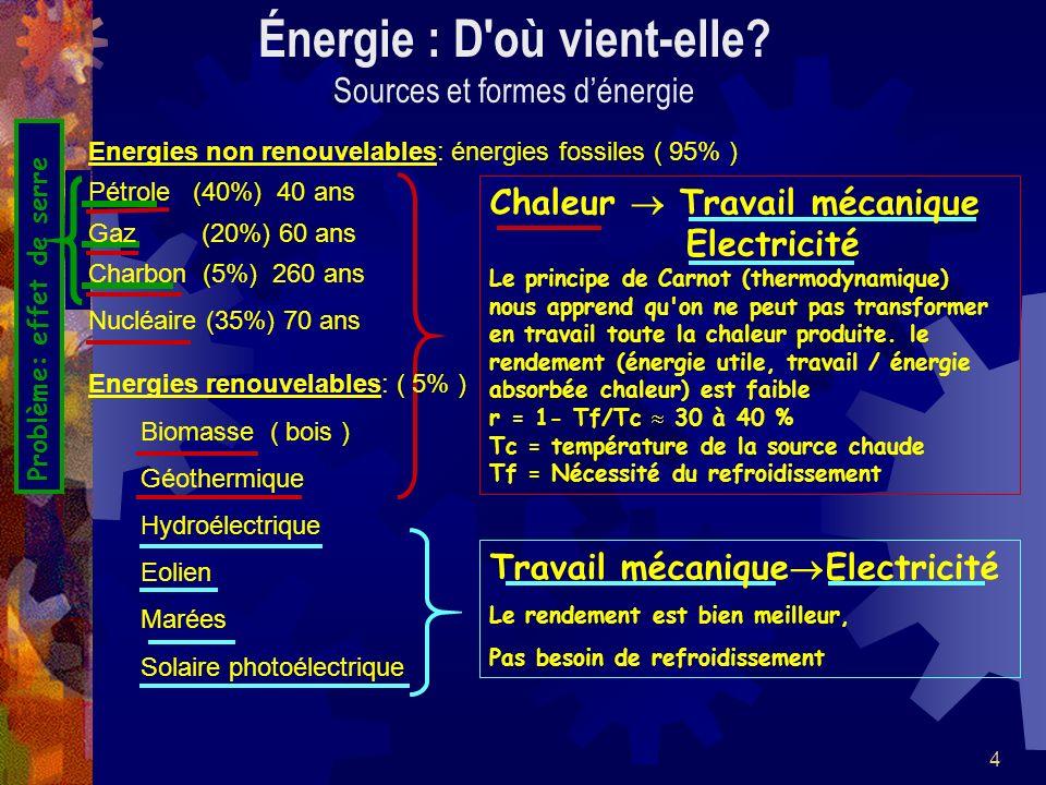 Énergie : D où vient-elle