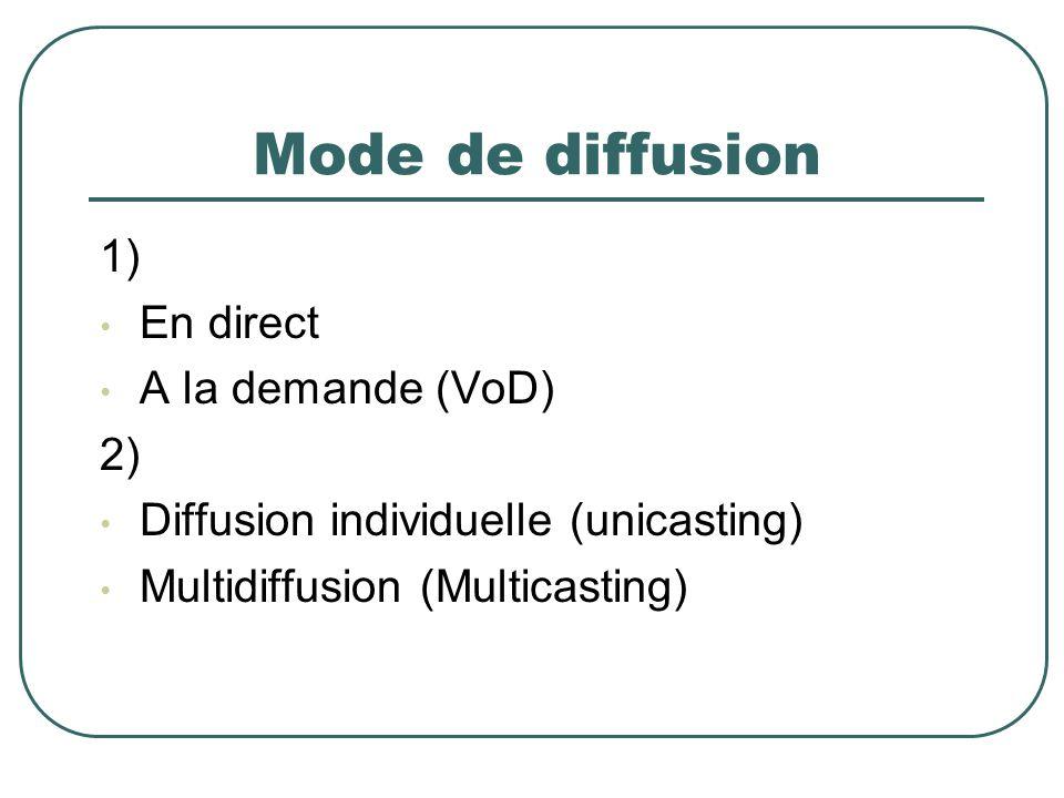 Mode de diffusion 1) En direct A la demande (VoD) 2)