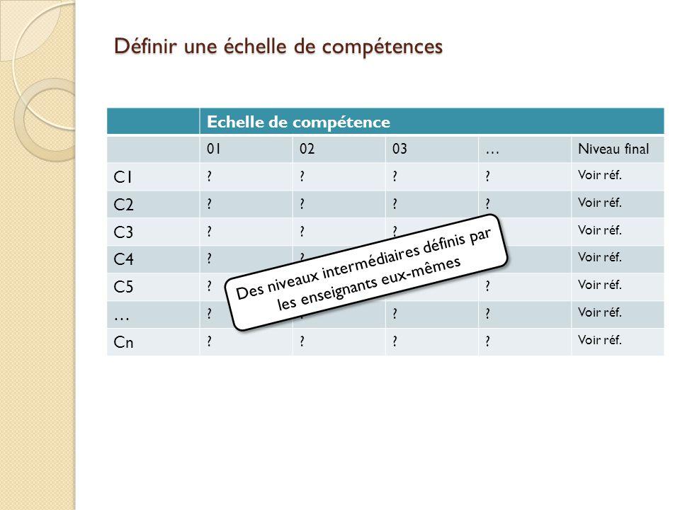 Définir une échelle de compétences
