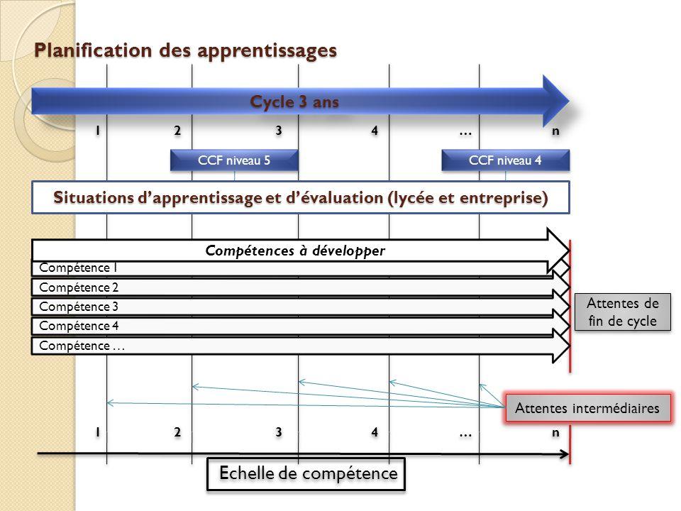 Planification des apprentissages