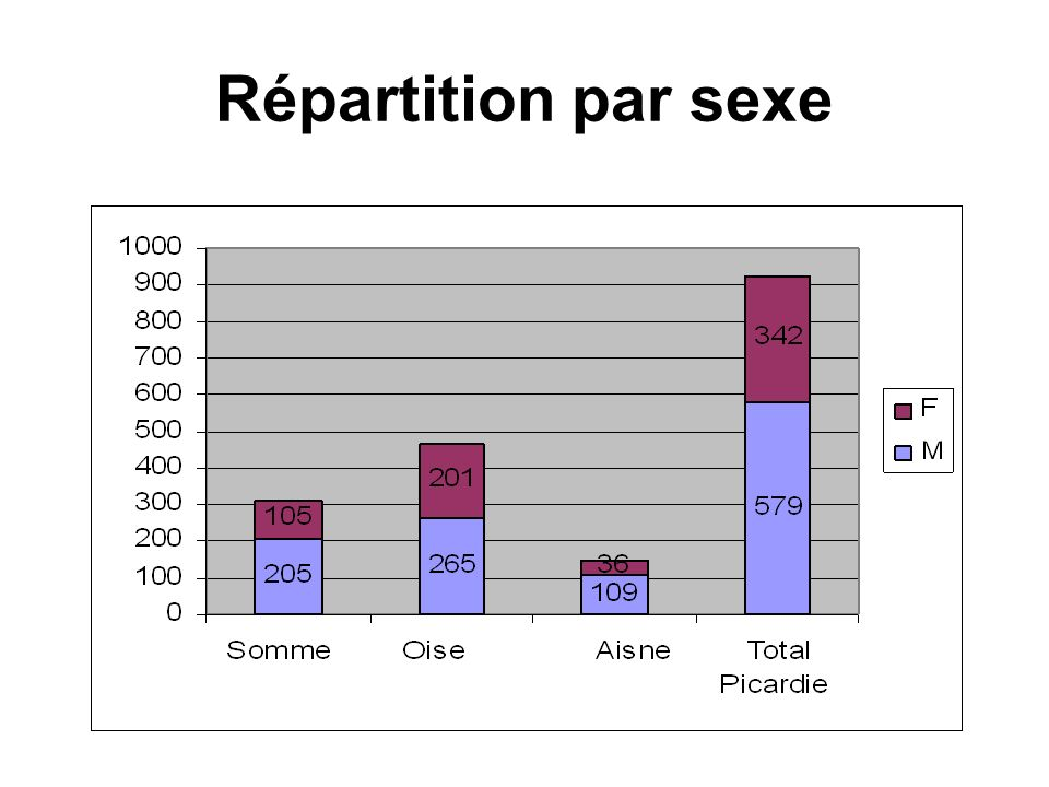 Répartition par sexe