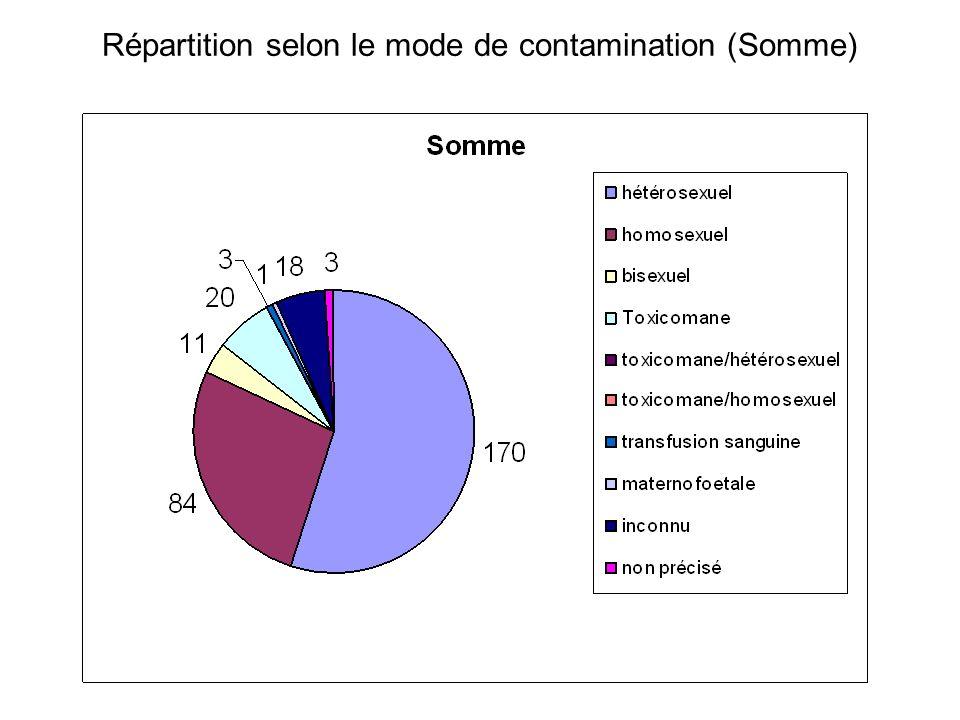Répartition selon le mode de contamination (Somme)
