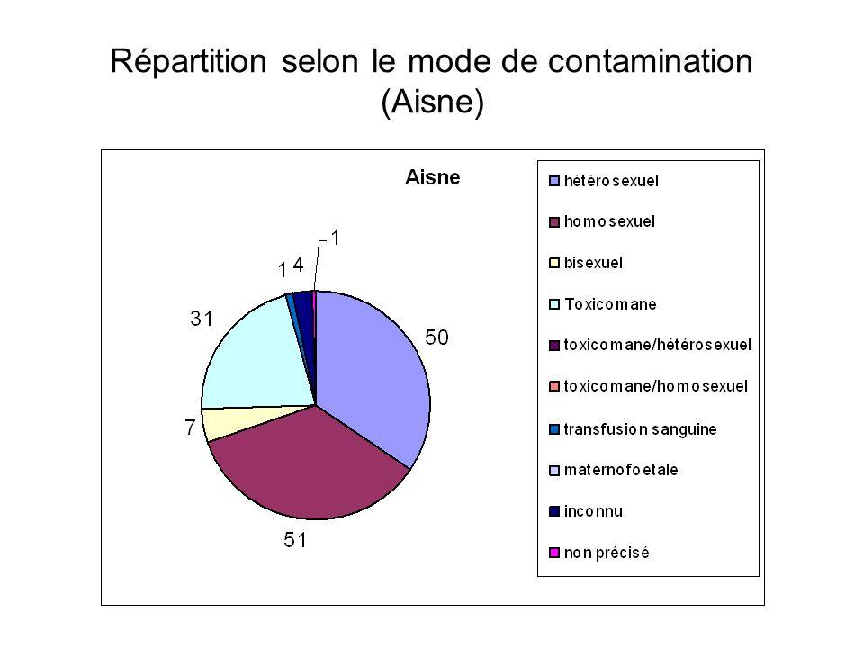 Répartition selon le mode de contamination (Aisne)
