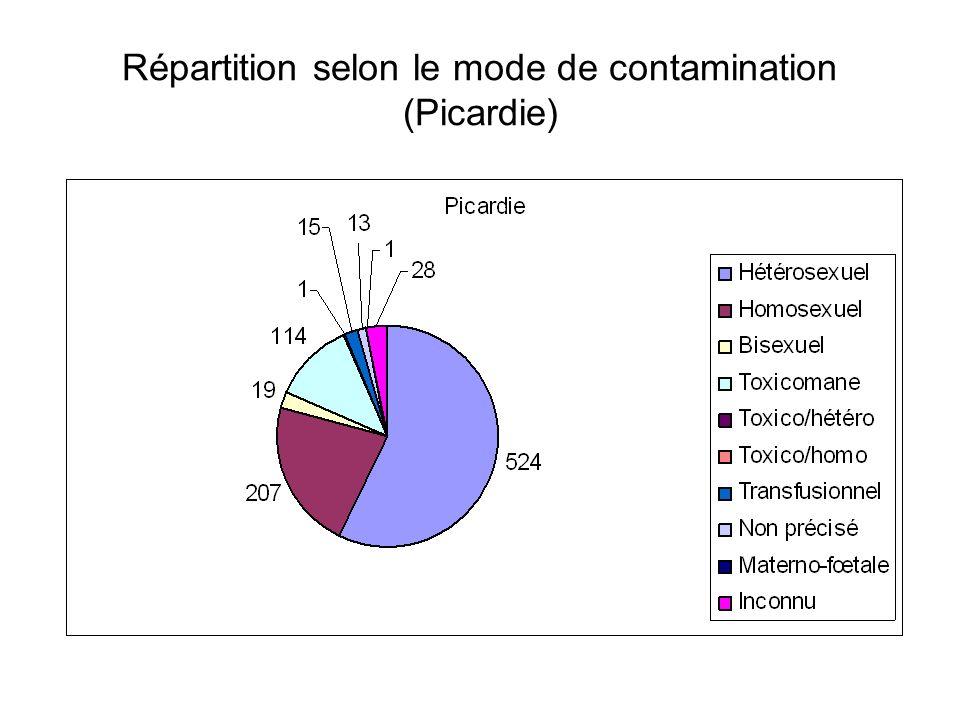 Répartition selon le mode de contamination (Picardie)