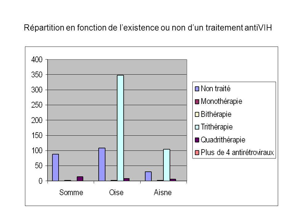 Répartition en fonction de l'existence ou non d'un traitement antiVIH