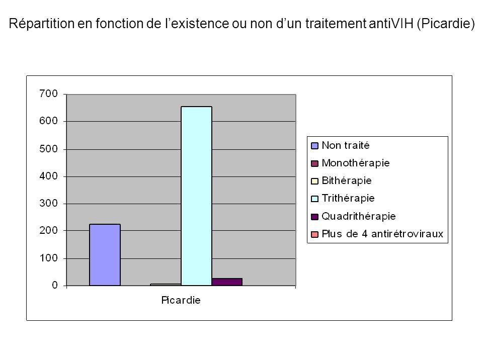 Répartition en fonction de l'existence ou non d'un traitement antiVIH (Picardie)