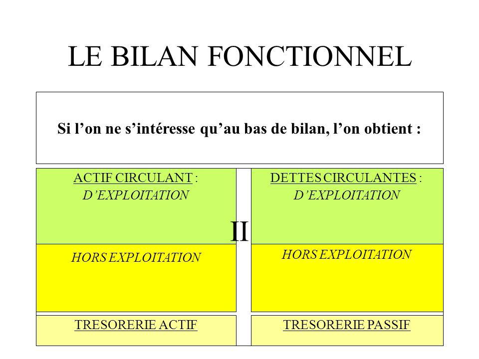 LE BILAN FONCTIONNEL II