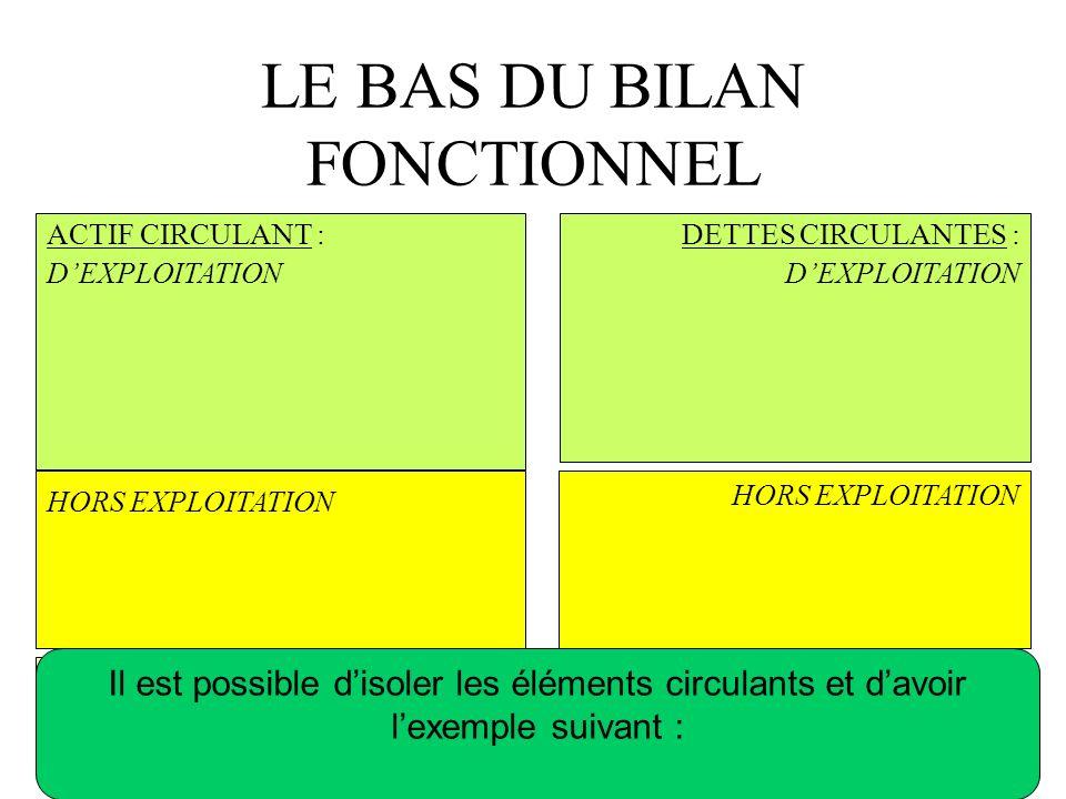 LE BAS DU BILAN FONCTIONNEL