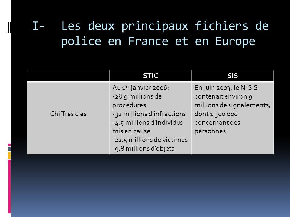I- Les deux principaux fichiers de police en France et en Europe