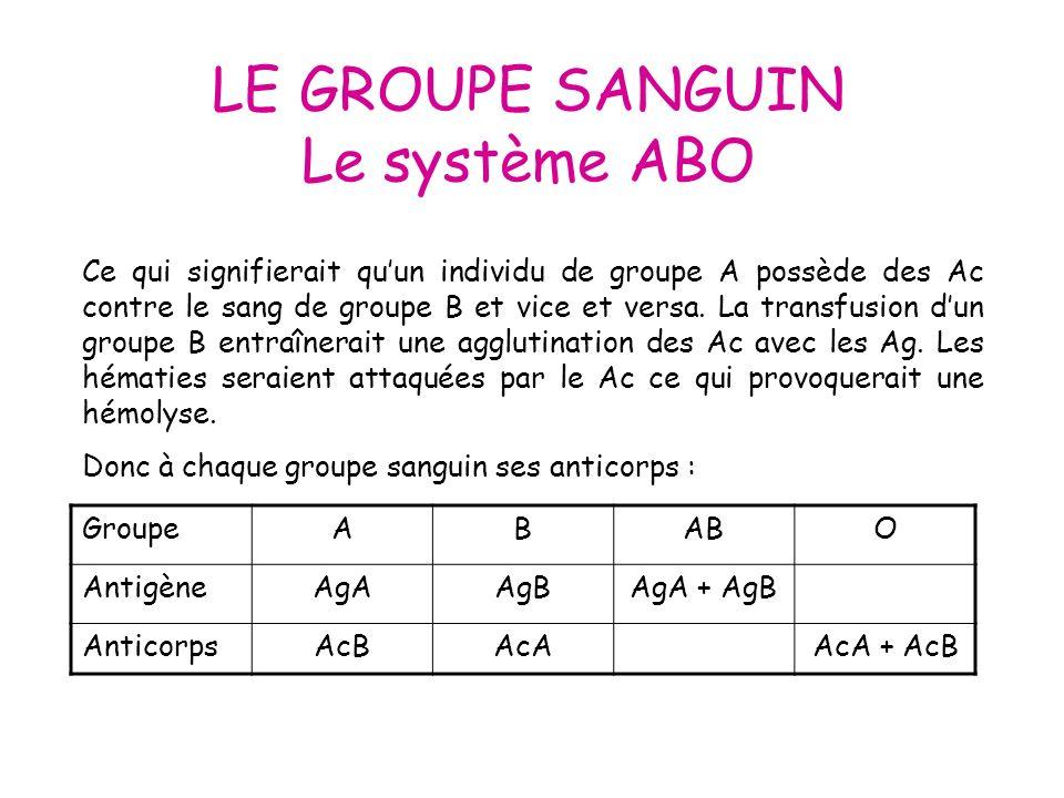 LE GROUPE SANGUIN Le système ABO