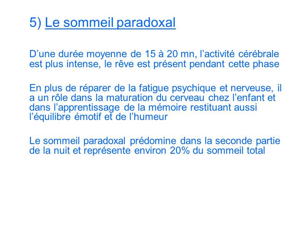 5) Le sommeil paradoxal D'une durée moyenne de 15 à 20 mn, l'activité cérébrale est plus intense, le rêve est présent pendant cette phase.