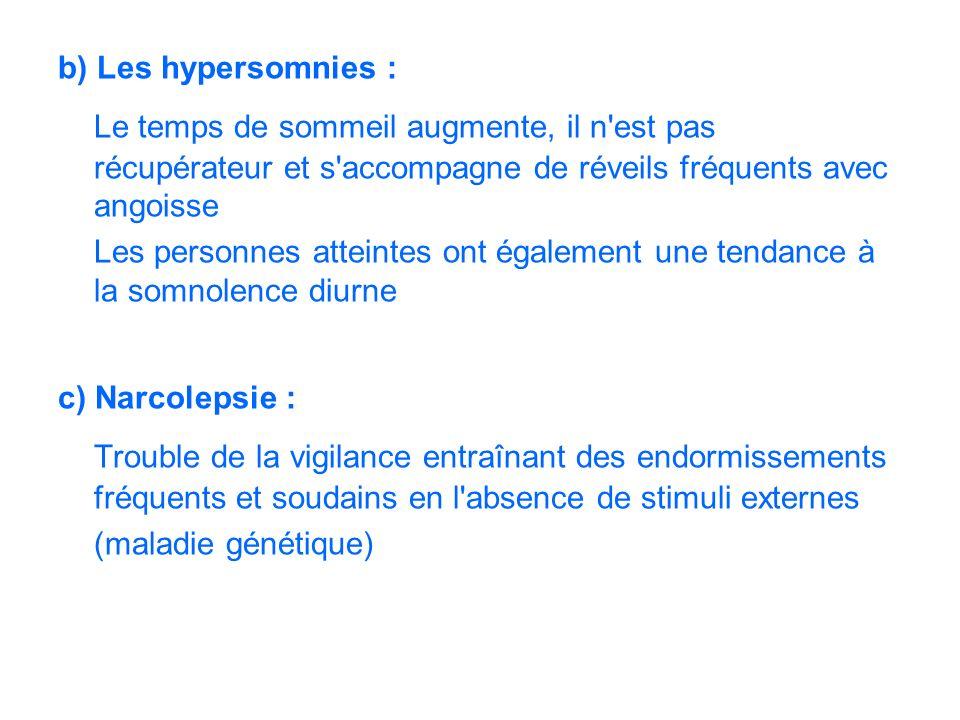 b) Les hypersomnies : Le temps de sommeil augmente, il n est pas récupérateur et s accompagne de réveils fréquents avec angoisse.