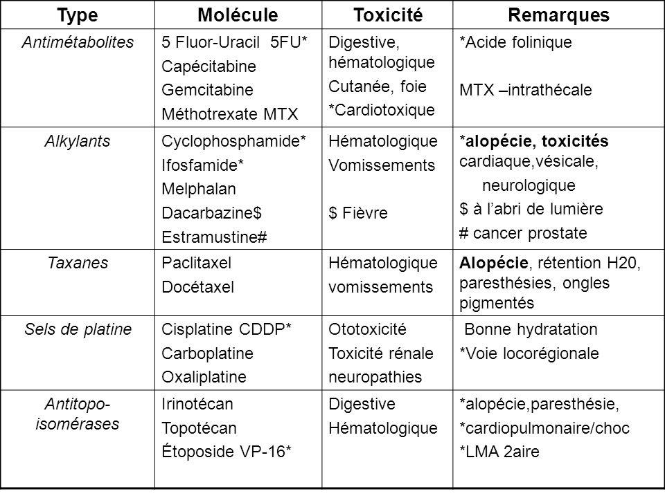 Type Molécule Toxicité Remarques