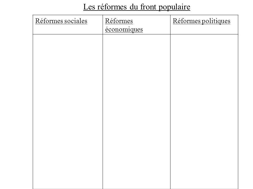 Les réformes du front populaire
