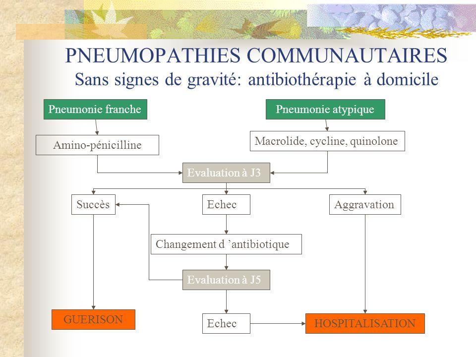 PNEUMOPATHIES COMMUNAUTAIRES Sans signes de gravité: antibiothérapie à domicile