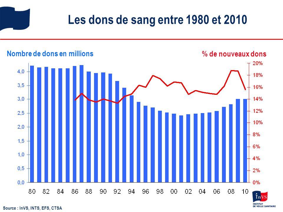 Les dons de sang entre 1980 et 2010 Nombre de dons en millions