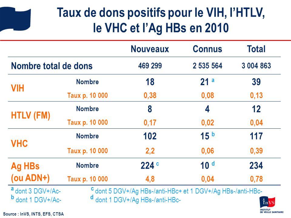 Taux de dons positifs pour le VIH, l'HTLV, le VHC et l'Ag HBs en 2010