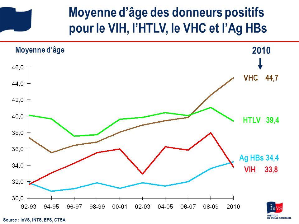 Moyenne d'âge des donneurs positifs pour le VIH, l'HTLV, le VHC et l'Ag HBs