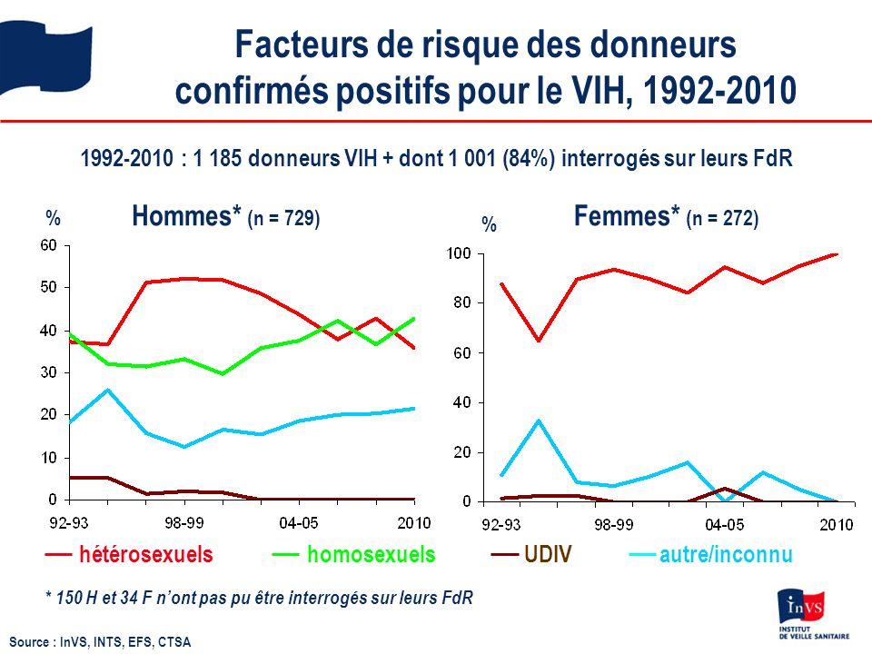 Facteurs de risque des donneurs confirmés positifs pour le VIH, 1992-2010