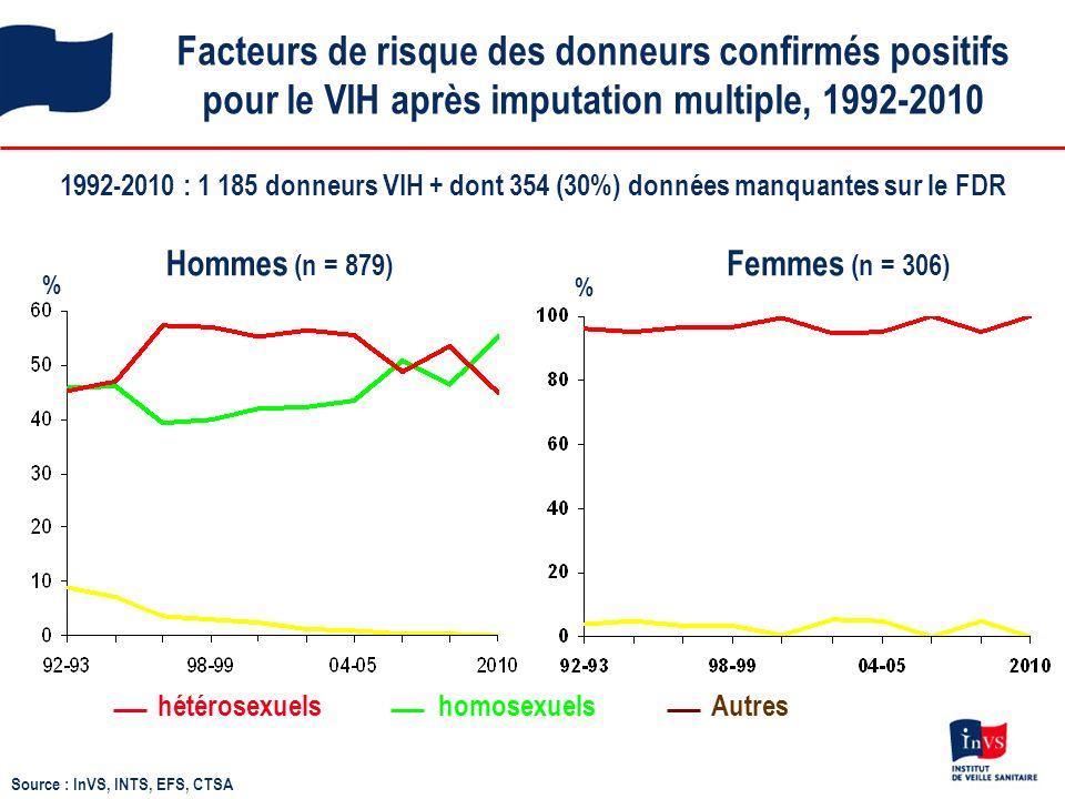 Facteurs de risque des donneurs confirmés positifs pour le VIH après imputation multiple, 1992-2010